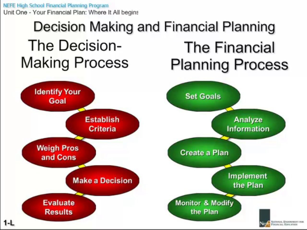 planning and decision making Planning and decision making - download as pdf file (pdf), text file (txt) or read online planning also implies: making choices from the diverse available opportunities decision and action here allocate i etc analysis the nature and scope of planning varies as per the leve of the manager.